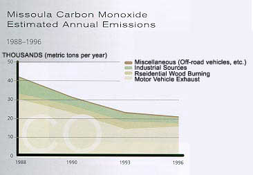 Missoula Carbon Monoxide Estimated Annual Emissions from 1988 to 1996
