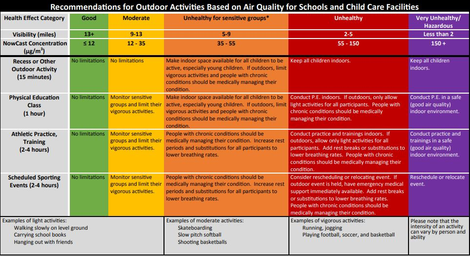 Condensed picture of the document Recommendations for Outdoor Activities Based on Air Quality