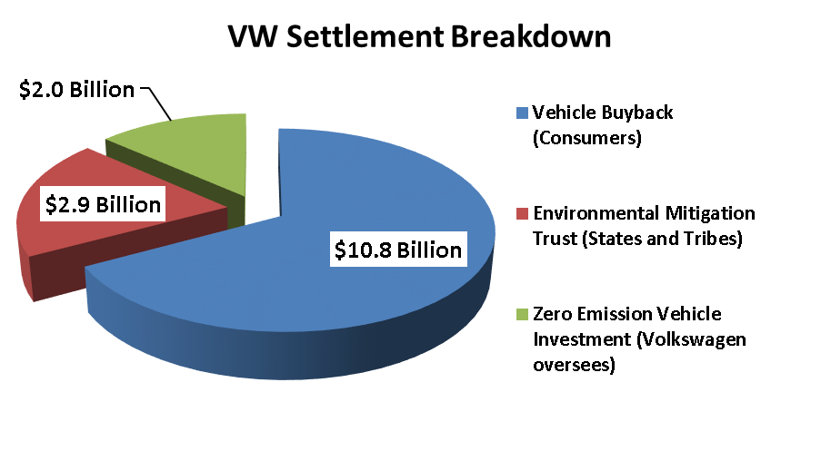 VW_Settlement_Breakdown