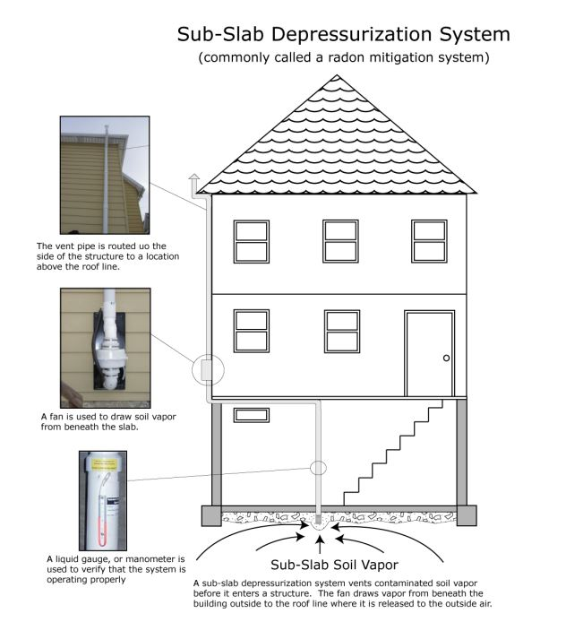 Sub-Slab Depressurization System