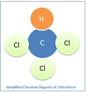 Chloroform diagram