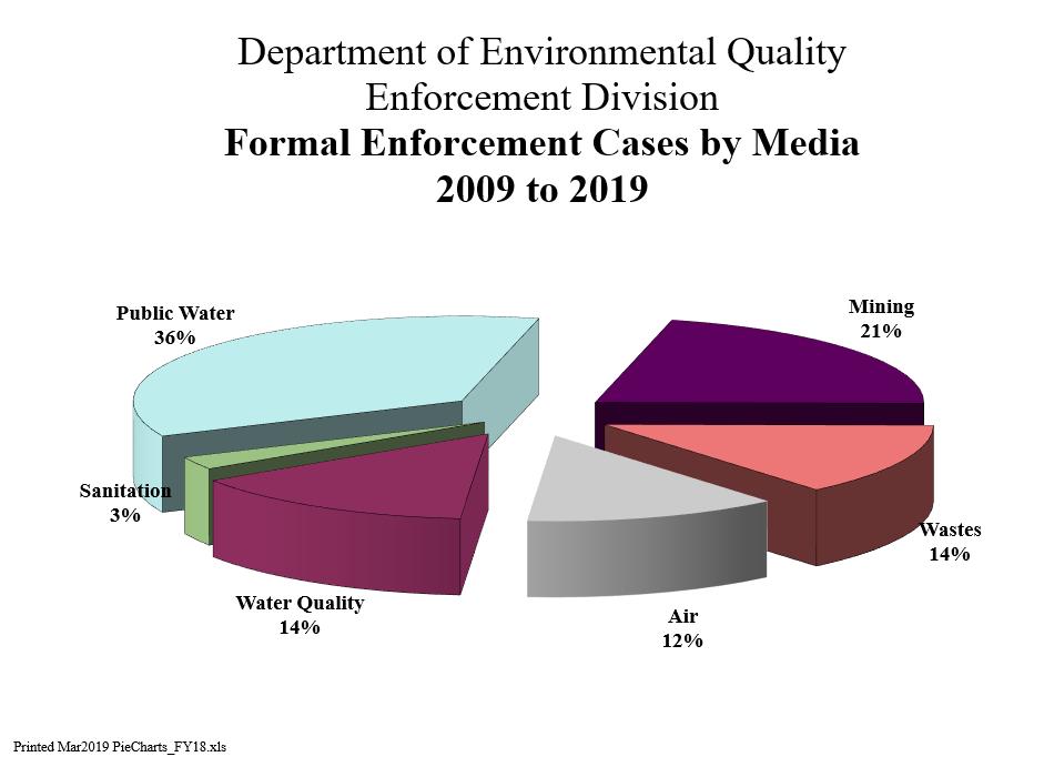 Formal Enforcement Cases by Media