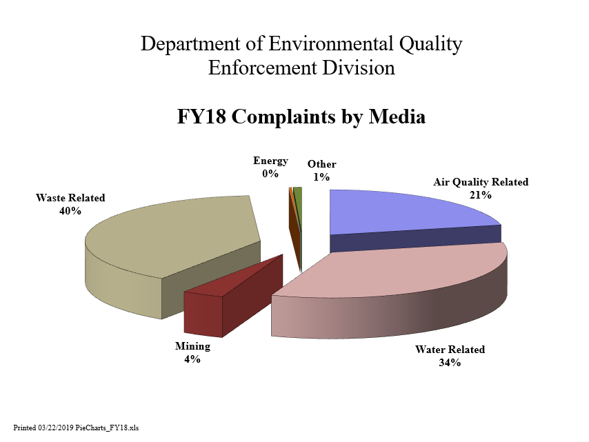 Complaints by Media for FY18