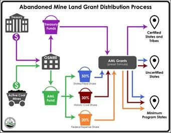 AML flow chart